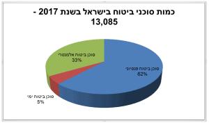 כמות סוכני הביטוח בישראל